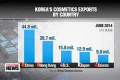 Korea's cosmetics exports reach record high in June