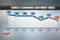 Korea's consumer sentiment worsens in July