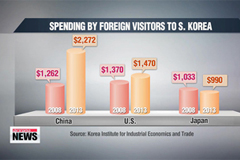 Record number of Chinese visitors to Korea