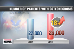 Growing number of Korean patients suffering from osteonecrosis