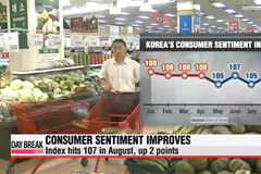 Korea's consumer sentiment picks up in August