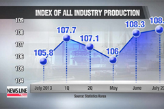 Industry output edges up for July, business sentiment continues to drop