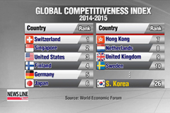 Korea slips to 26th in global competitiveness rankings