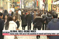 Korea ranks 75th out of 135 countries in overall well-being index - poll