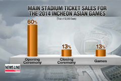 Economic effect of hosting Incheon Asian Games