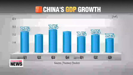 China records lowest GDP growth in Q3 since global financial crisis
