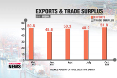 Exports, trade surplus hit record highs in October