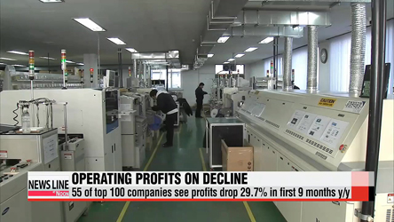 Operating profit of half of top 100 Korean companies falls in Jan.-Sept. period