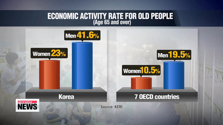 Korean women's economic activity rate lower than some OECD member countries