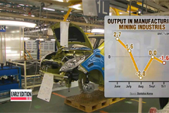 Korea's industrial output edges up 0.3% m/m in Oct.