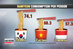 Korea ranks number one in ramyeon consumption