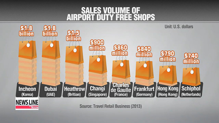 Korean companies vie for a chance to open duty free shops at Incheon Int'l Airport