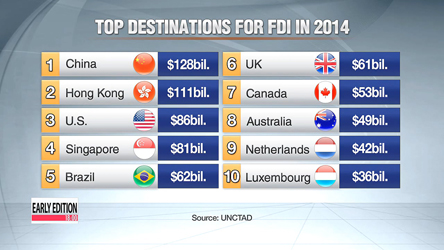 China no.1 destination for FDI in 2014, topping U.S.