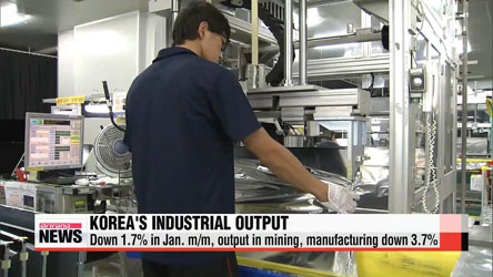 Korea's industrial output down 1.7% in Jan. m/m