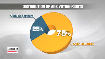 Korean gov't to maximize impact at  AIIB