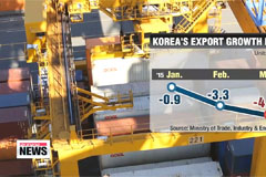 Korean exports continue to contribute less and less to growth