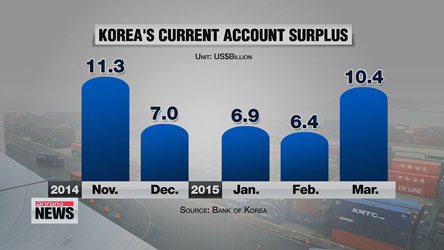 Korea logs current account surplus for 37th straight month in March