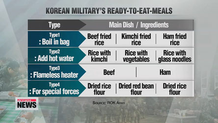 Korean military to improve quality of ready-to-eat meals