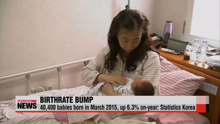 Korea's birthrate rises 6.3% on-year in March: Statistics