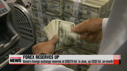 Korea's foreign exchange reserve at US$374 bil., on 3-month high