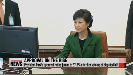 President Park's approval rating jumps to 37.3% after parliament bill revision veto